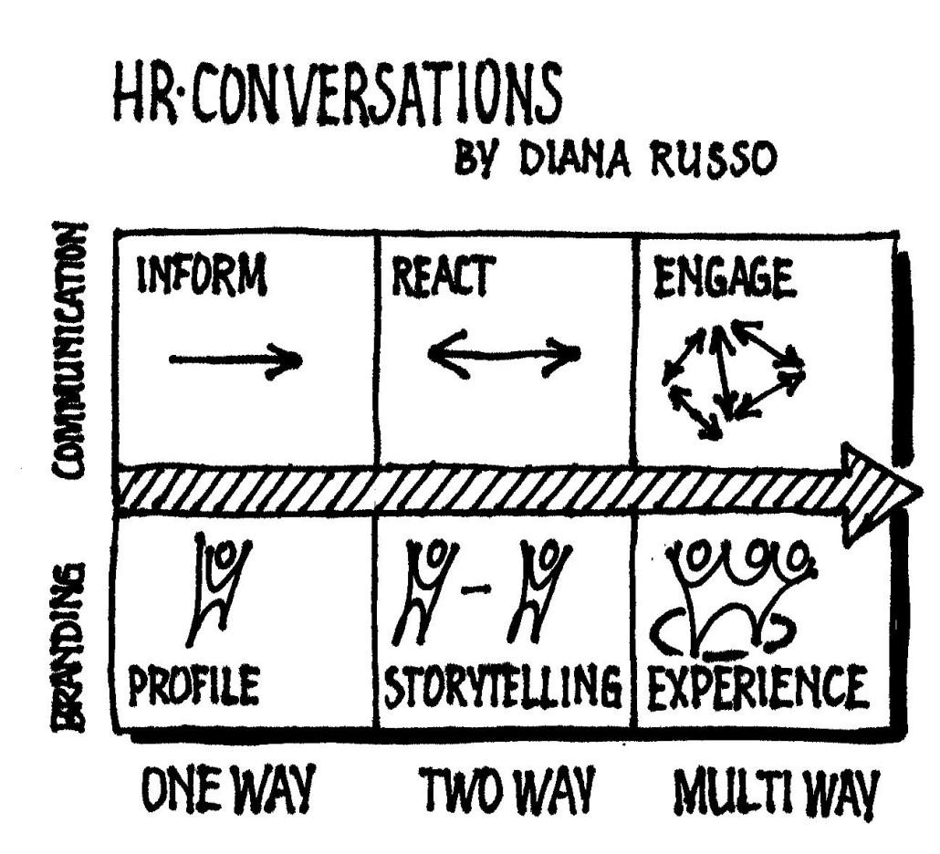 HR Conversations Niels