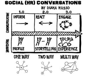 social-conversations-plus-middelpunt